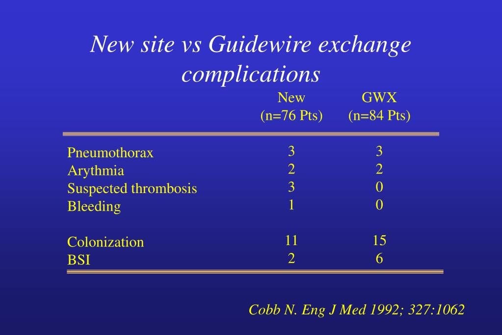 New site vs Guidewire exchange