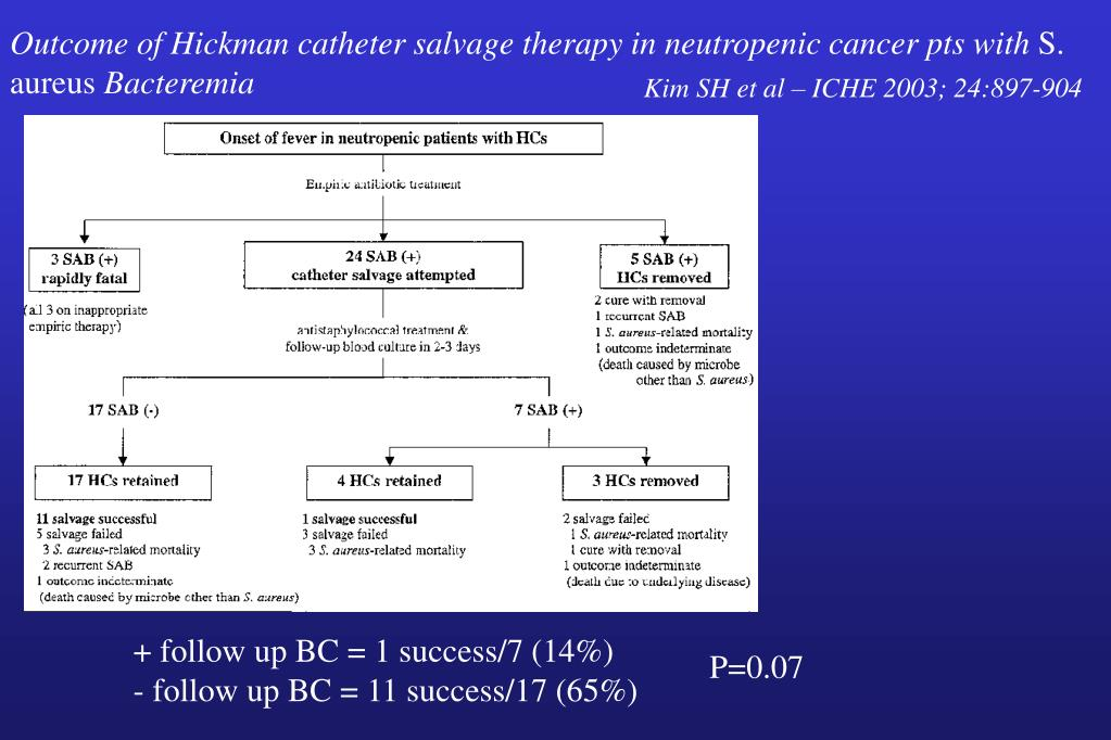 Outcome of Hickman catheter salvage therapy in neutropenic cancer pts with
