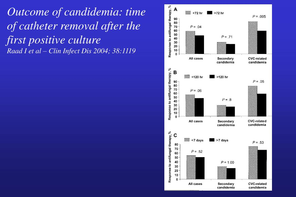 Outcome of candidemia: time of catheter removal after the first positive culture