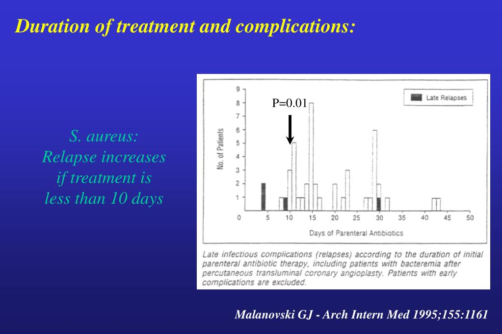 Duration of treatment and complications: