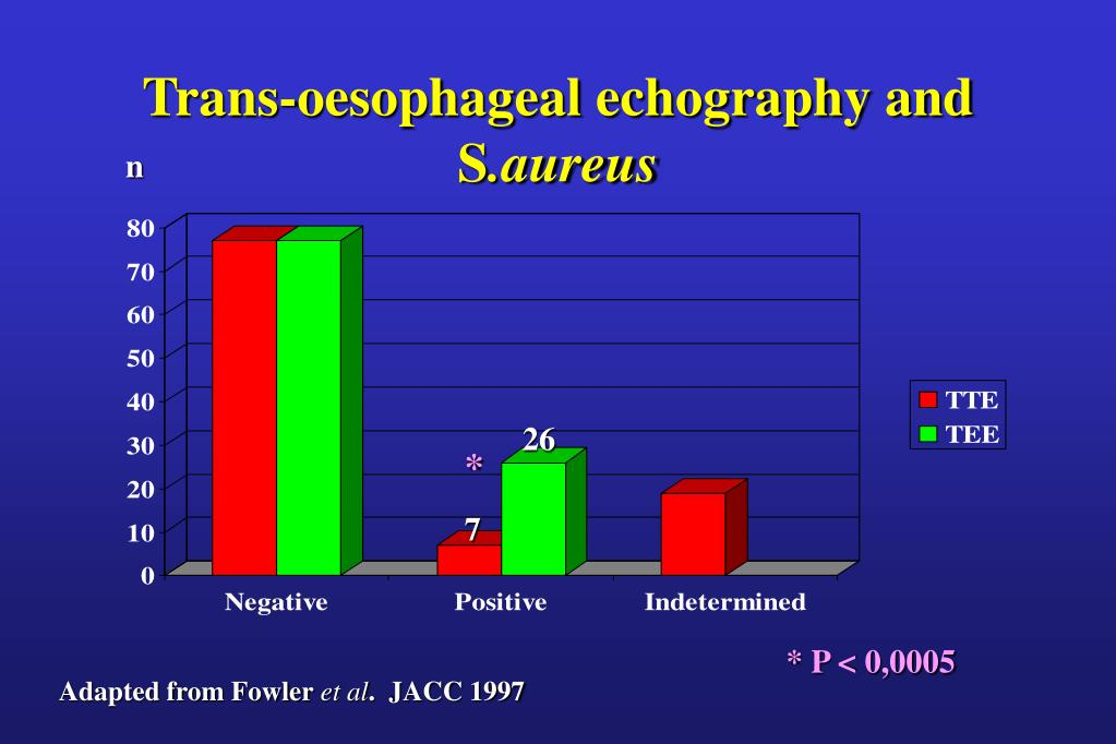 Trans-oesophageal echography and S