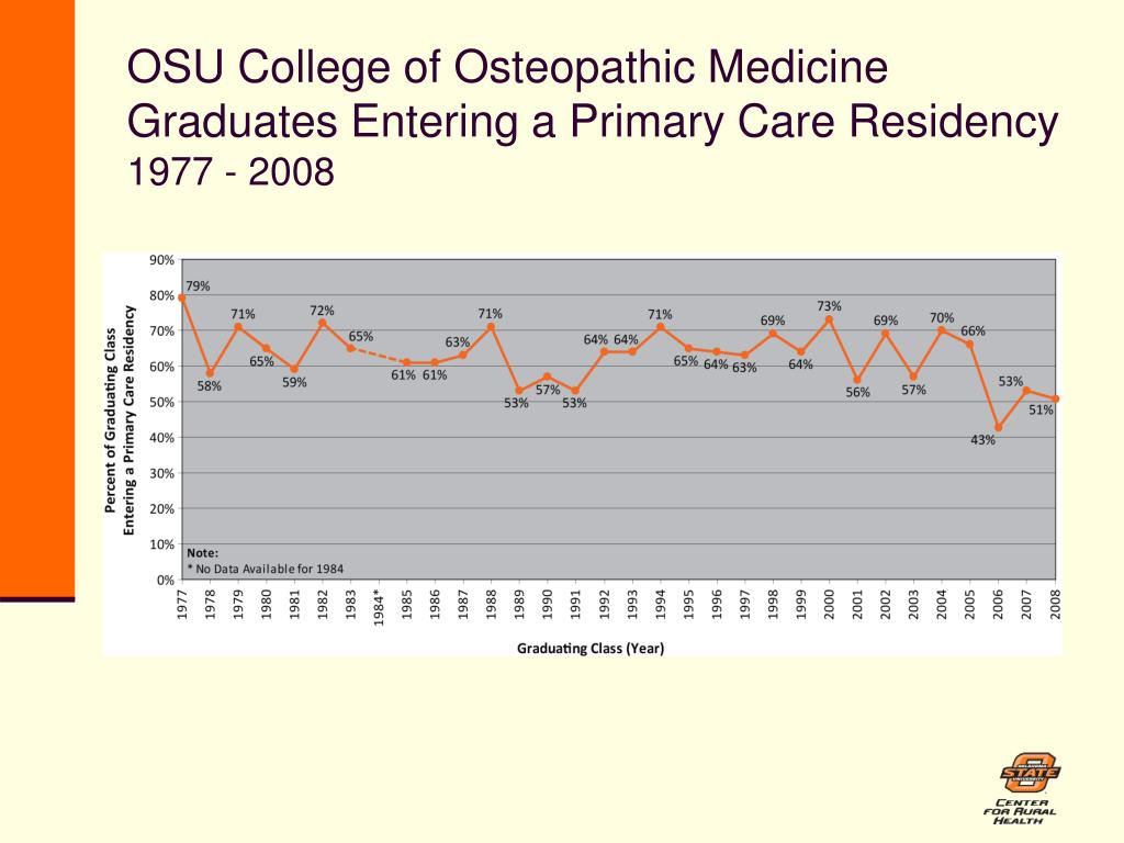 OSU College of Osteopathic Medicine Graduates Entering a Primary Care Residency