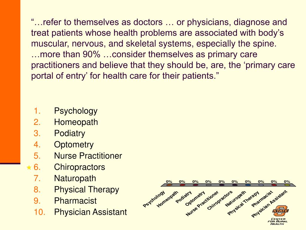"""…refer to themselves as doctors … or physicians, diagnose and treat patients whose health problems are associated with body's muscular, nervous, and skeletal systems, especially the spine. …more than 90% …consider themselves as primary care practitioners and believe that they should be, are, the 'primary care portal of entry' for health care for their patients."""