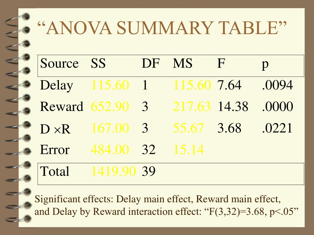 """ANOVA SUMMARY TABLE"""