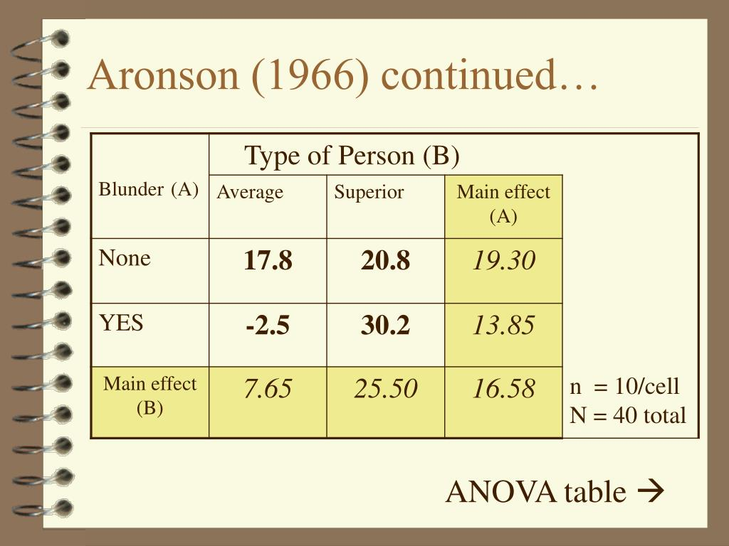 Aronson (1966) continued…
