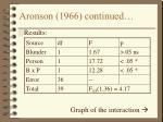 aronson 1966 continued17