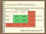 aronson 1966 continued18
