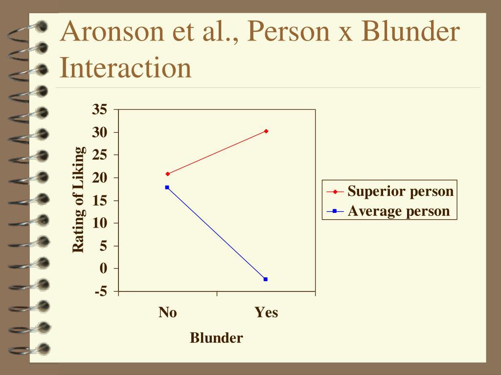 Aronson et al., Person x Blunder Interaction