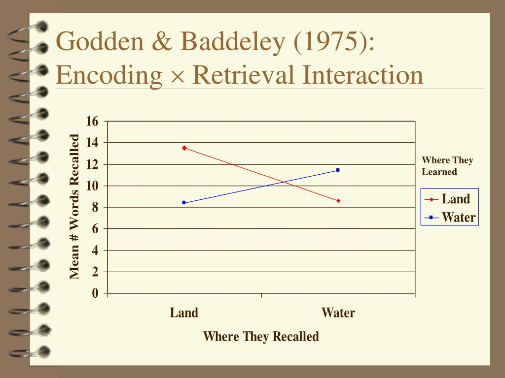Godden & Baddeley (1975):