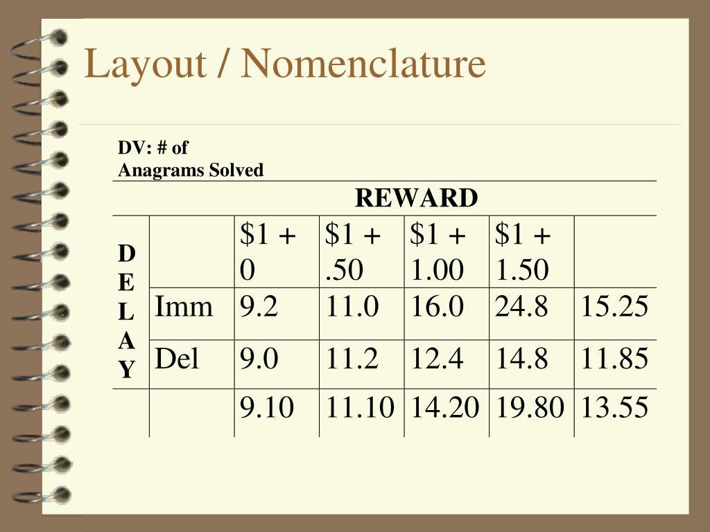 Layout / Nomenclature