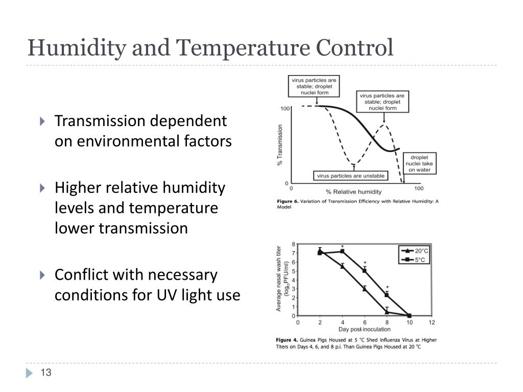 Humidity and Temperature Control