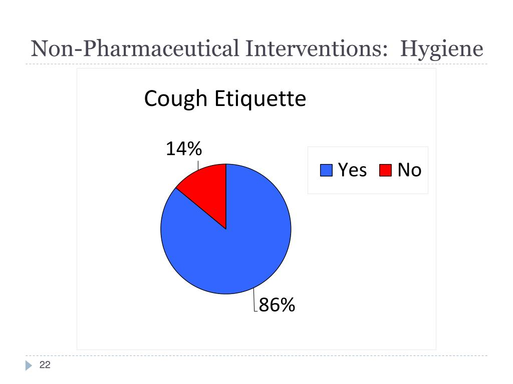 Non-Pharmaceutical Interventions:  Hygiene