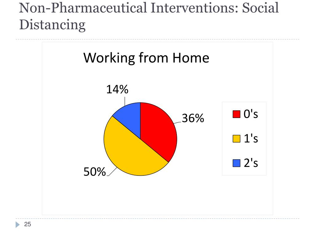 Non-Pharmaceutical Interventions: Social Distancing