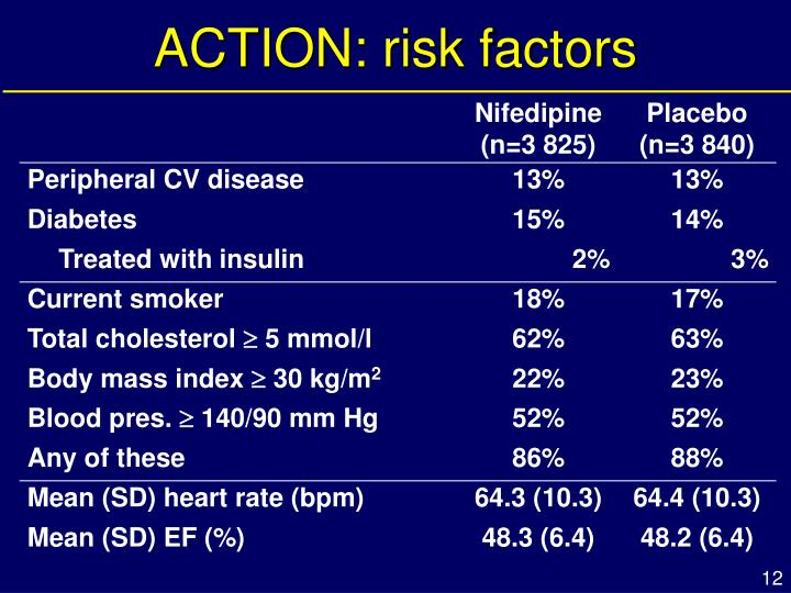 ACTION: risk factors
