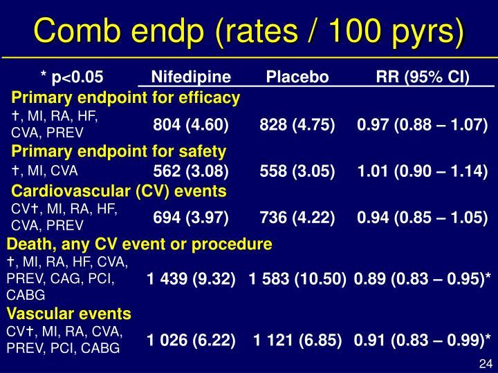 Comb endp (rates / 100 pyrs)