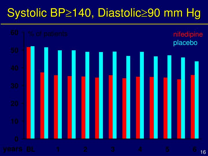 Systolic BP