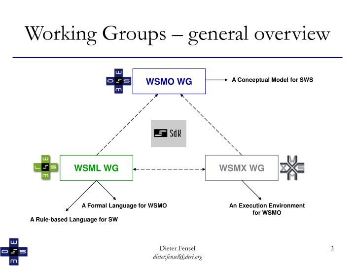 Working groups general overview