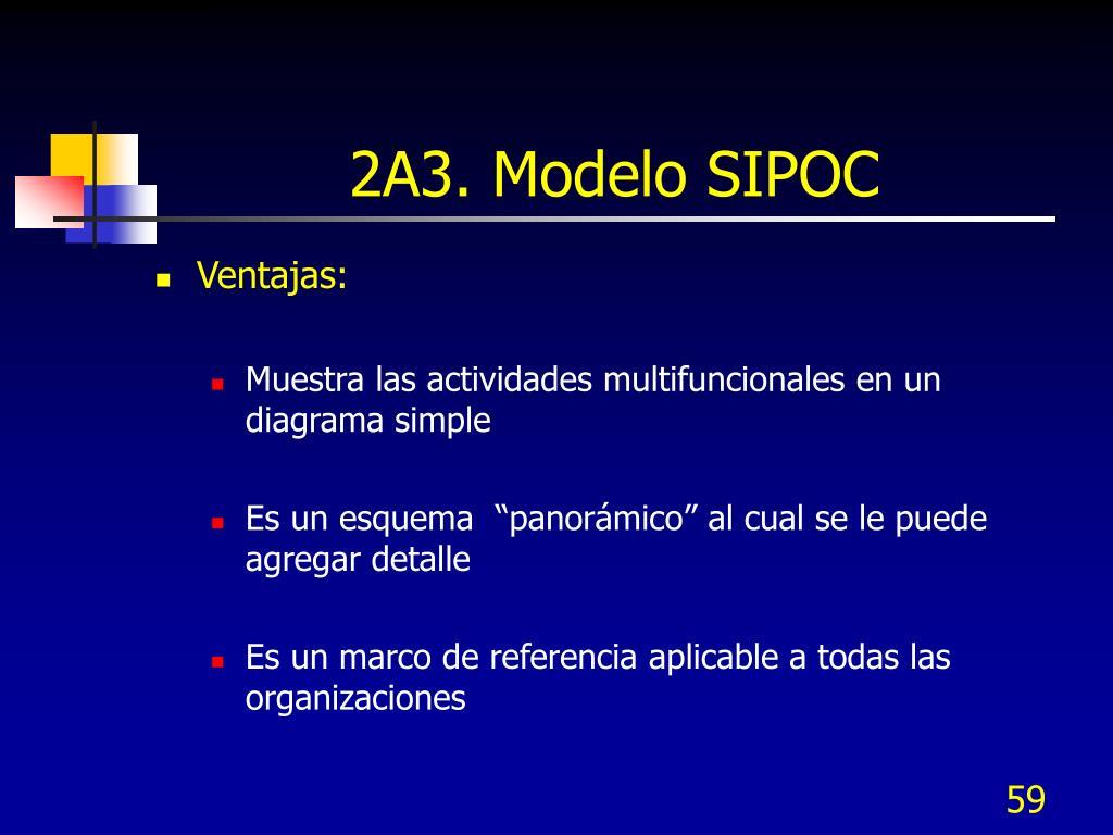 2A3. Modelo SIPOC