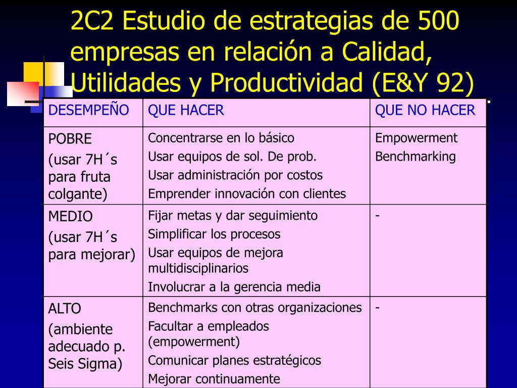 2C2 Estudio de estrategias de 500 empresas en relación a Calidad, Utilidades y Productividad (E&Y 92)