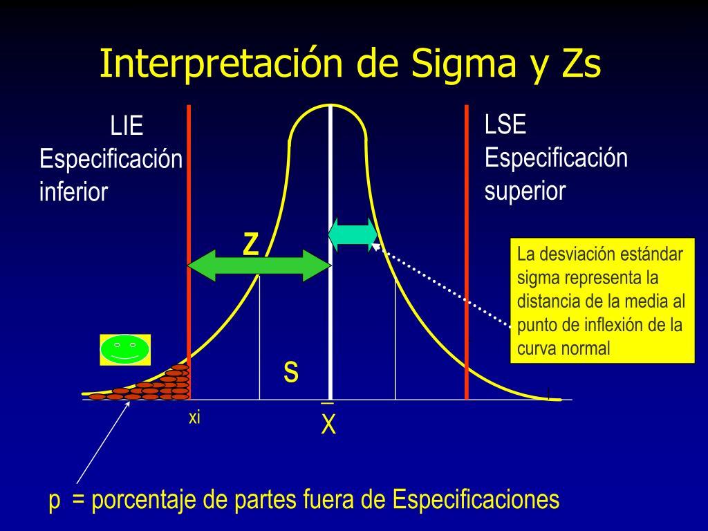 Interpretación de Sigma y Zs