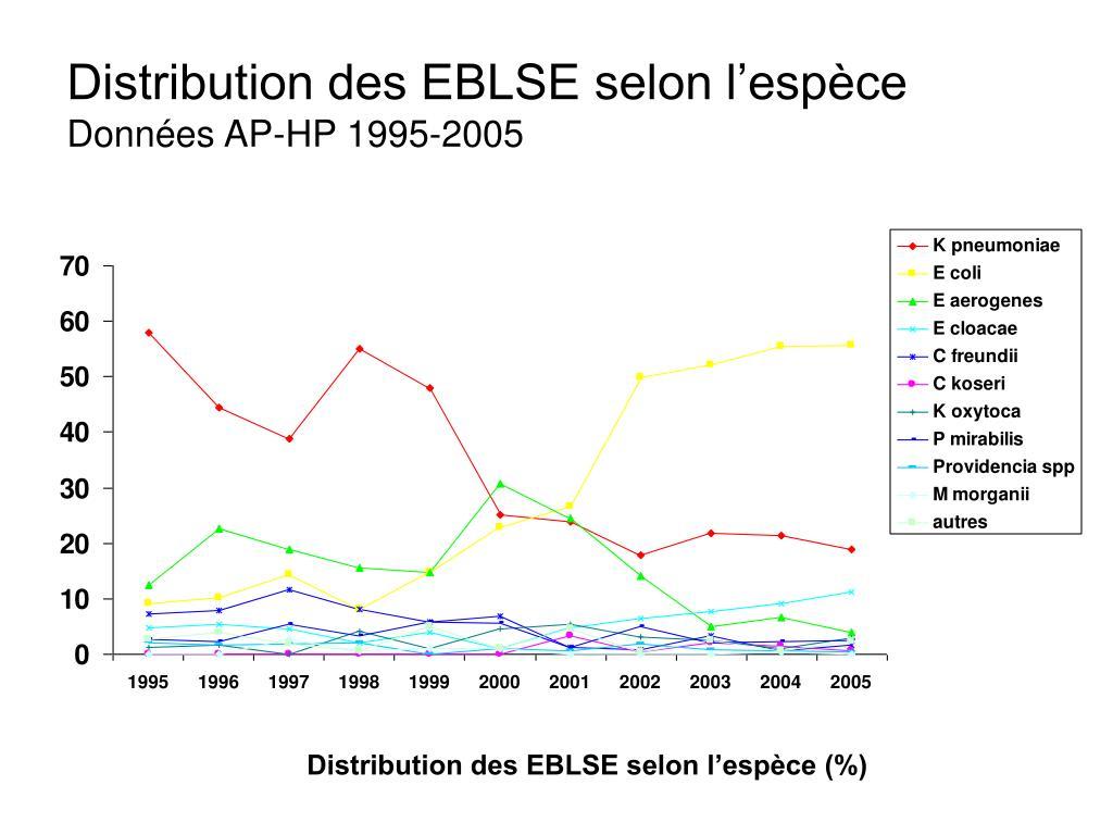 Distribution des EBLSE selon l'espèce