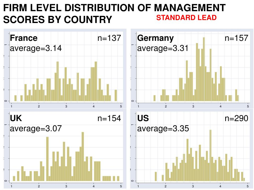 FIRM LEVEL DISTRIBUTION OF MANAGEMENT SCORES BY COUNTRY
