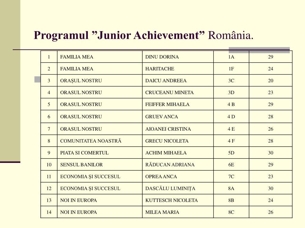 """Programul """"Junior Achievement"""""""