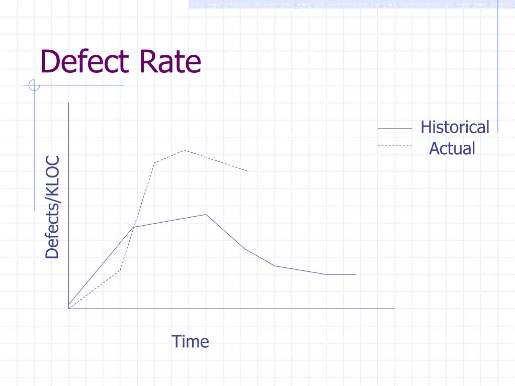 Defect Rate