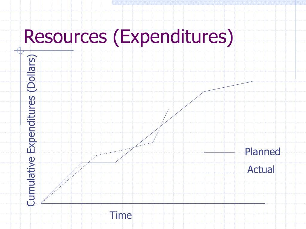 Resources (Expenditures)