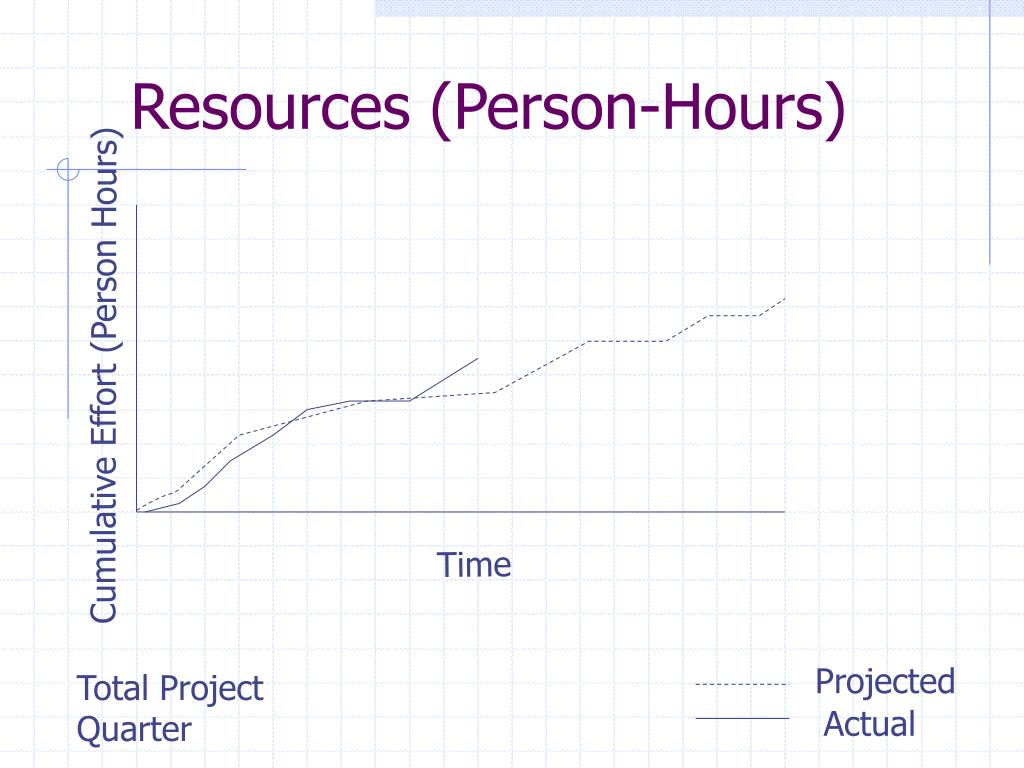 Resources (Person-Hours)