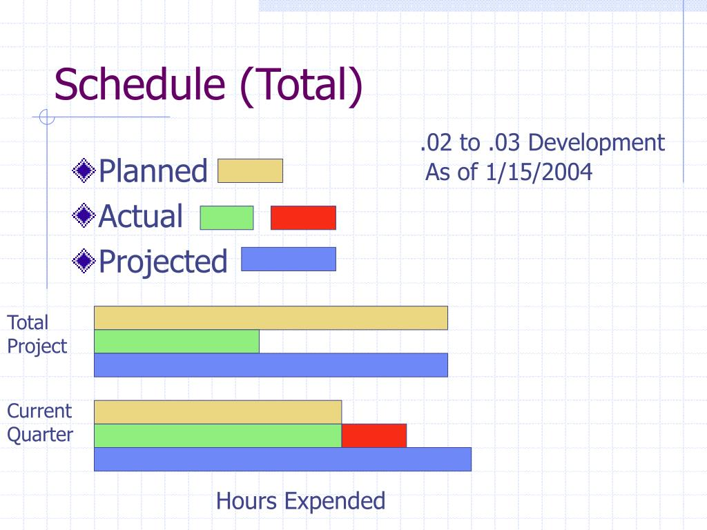 Schedule (Total)
