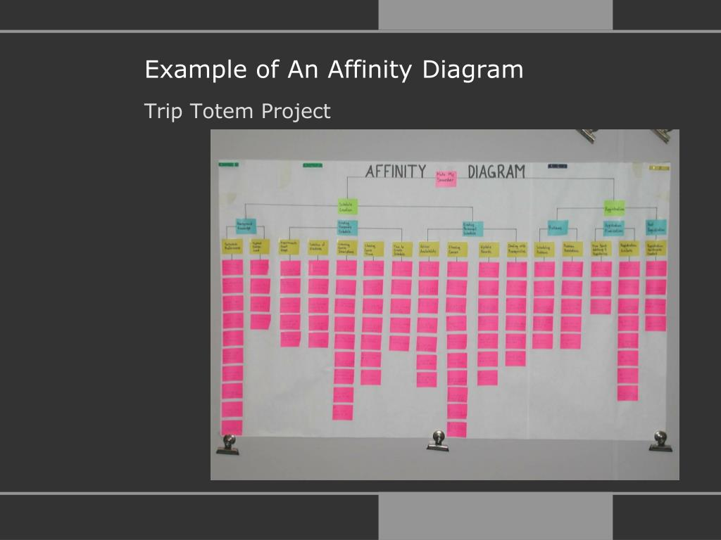 Example of An Affinity Diagram