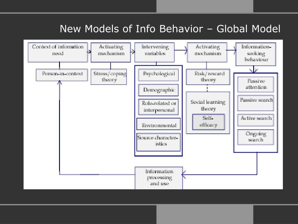 New Models of Info Behavior – Global Model