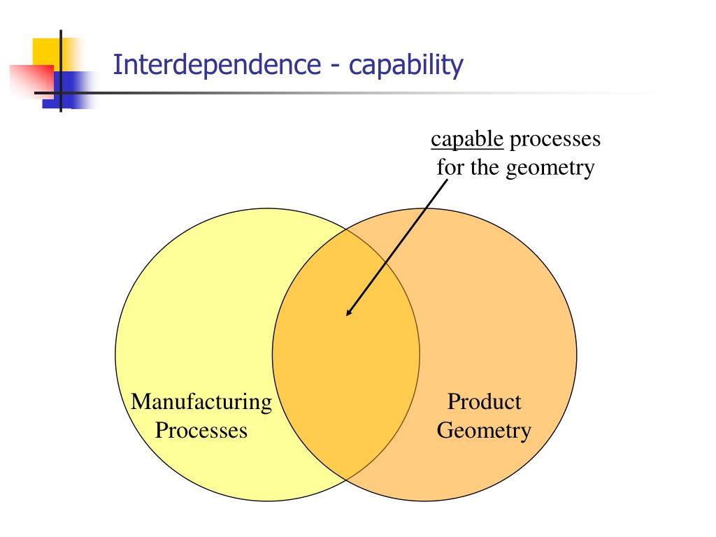 Interdependence - capability