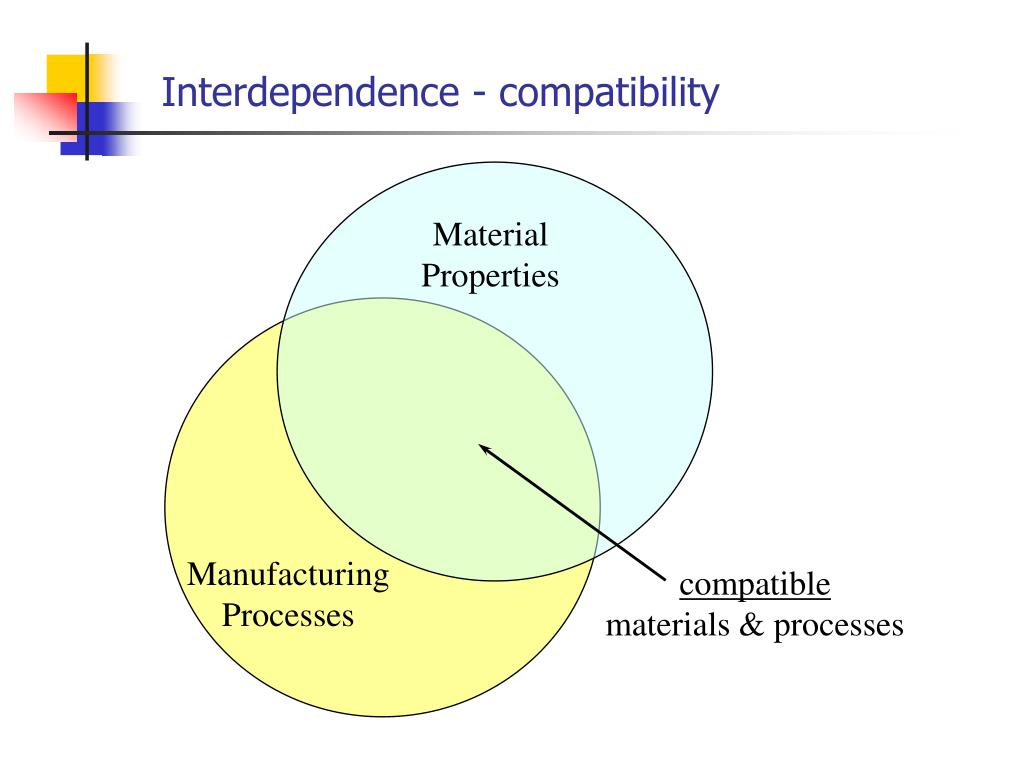 Interdependence - compatibility