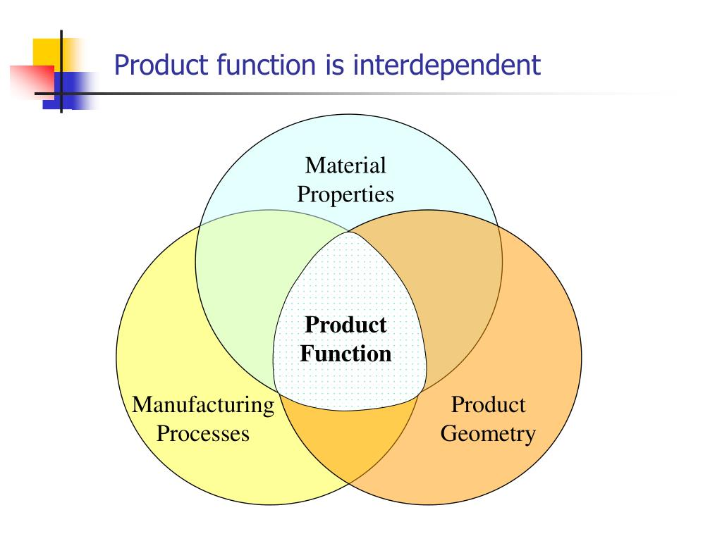 Product function is interdependent