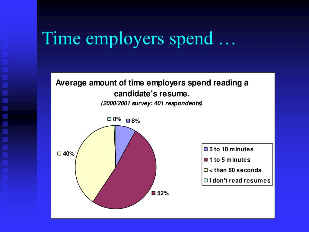 Time employers spend …