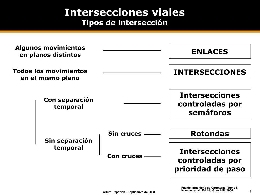 Intersecciones viales