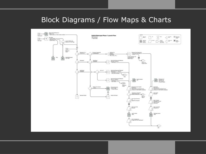 Block Diagrams / Flow Maps & Charts