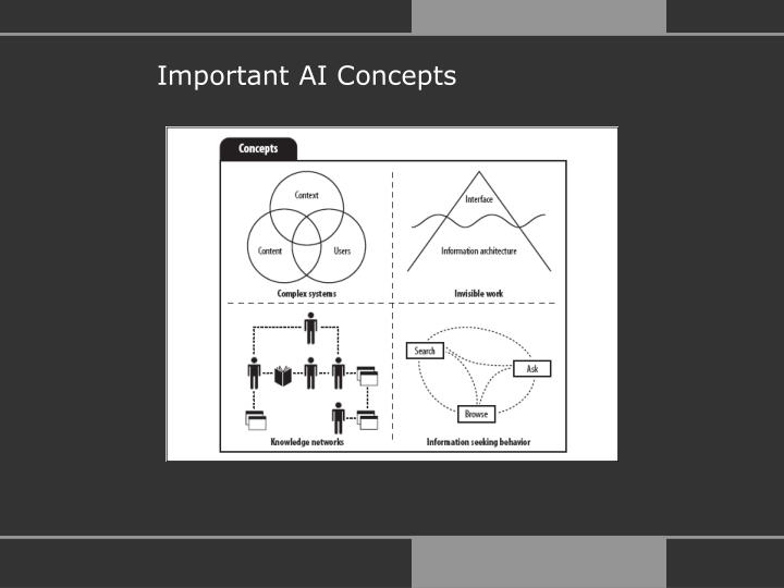 Important AI Concepts