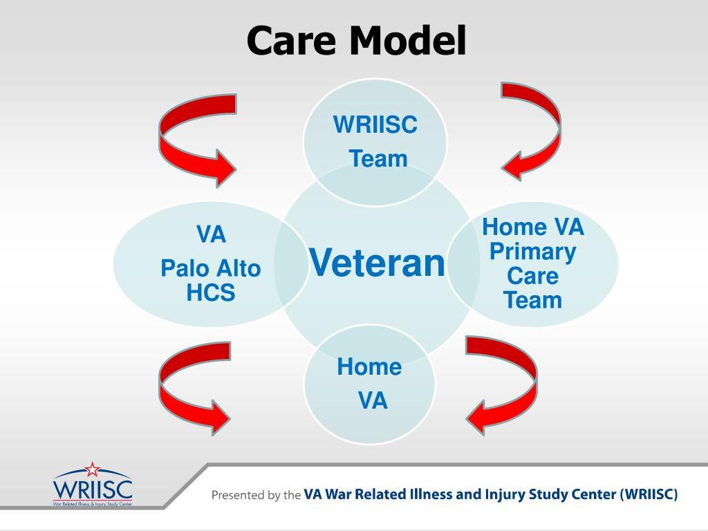 Care Model