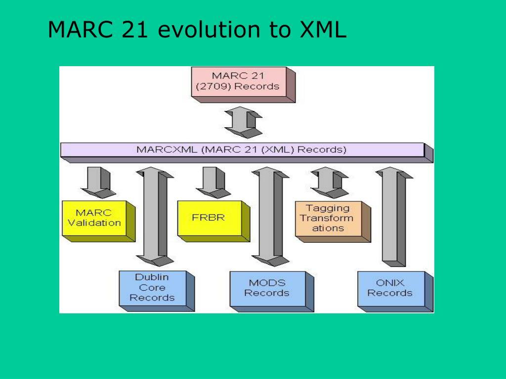 MARC 21 evolution to XML