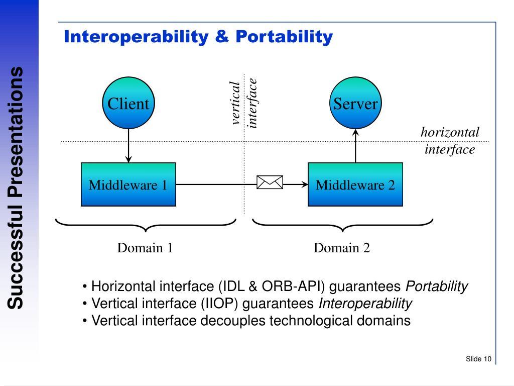 Interoperability & Portability