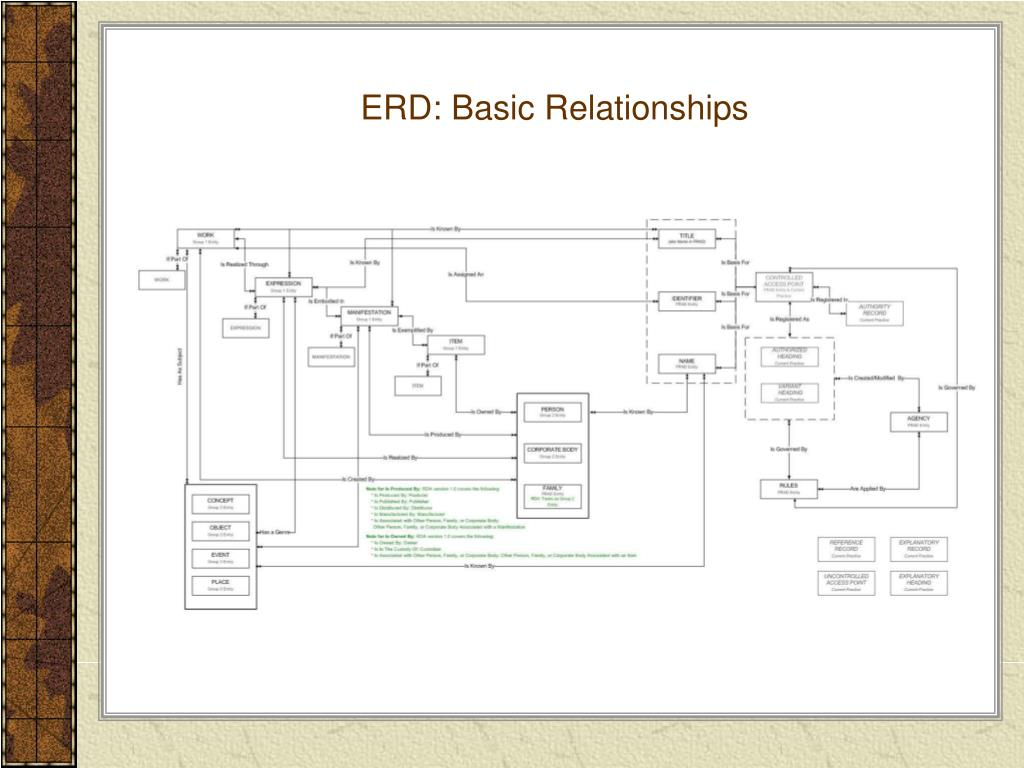ERD: Basic Relationships