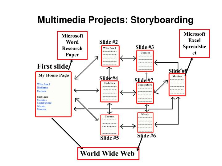 Multimedia Projects: Storyboarding
