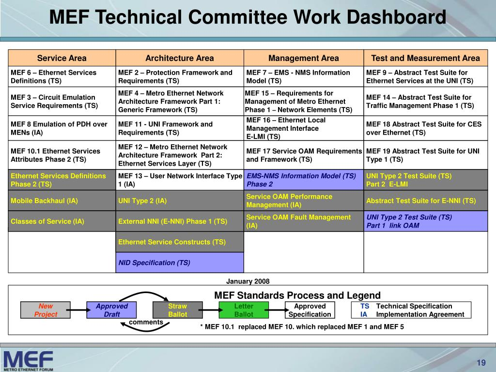 MEF Technical Committee Work Dashboard