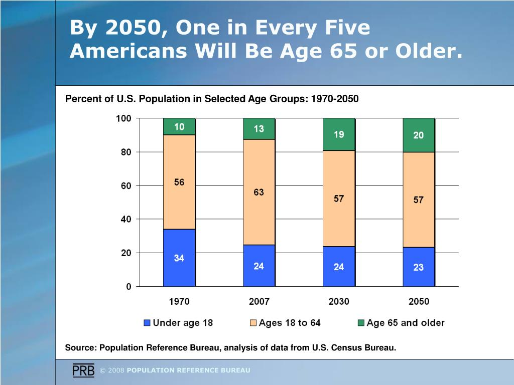 By 2050, One in Every Five Americans Will Be Age 65 or Older.
