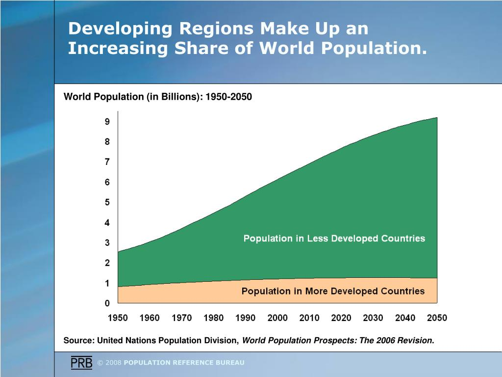 Developing Regions Make Up an Increasing Share of World Population.