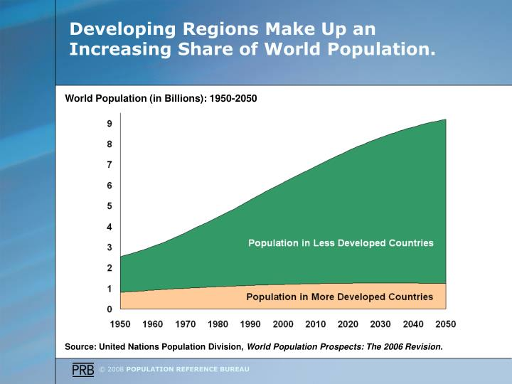 Developing regions make up an increasing share of world population