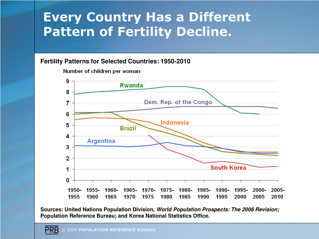 Every Country Has a Different Pattern of Fertility Decline.